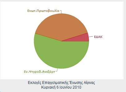 Αποτελέσματα αρχαιρεσιών Επαγγελματικής Ένωσης Αίγινας 6ης Ιουνίου 2010